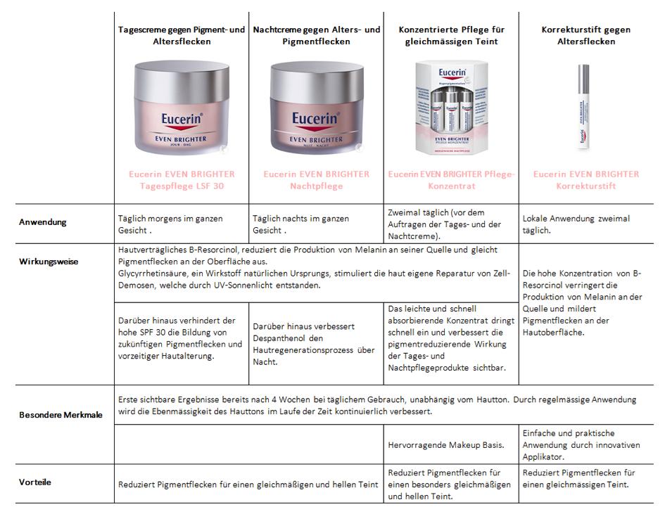 matrix Eucerin Produkte gegen Pigmentflecken